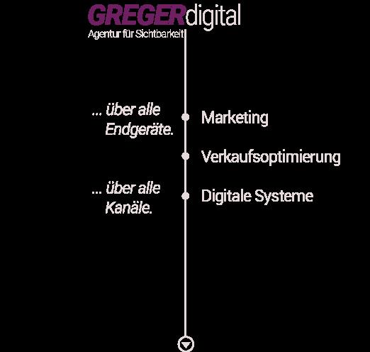 grafik startseite gregerdigital marketing